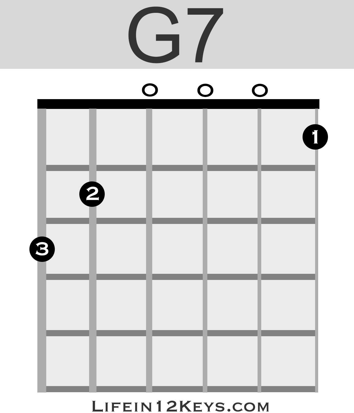 A Chord Guitar 20 Essential Guitar Chords For Beginners Life In 12 Keys