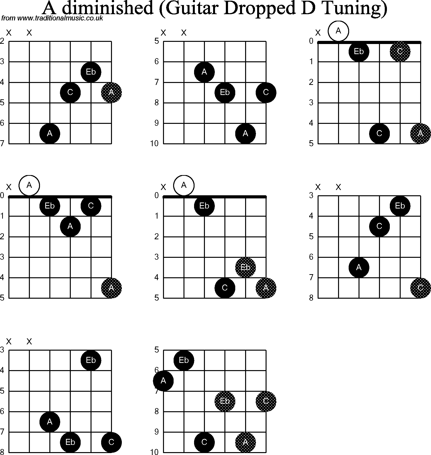 A Chord Guitar Chord Diagrams For Dropped D Guitardadgbe A Diminished