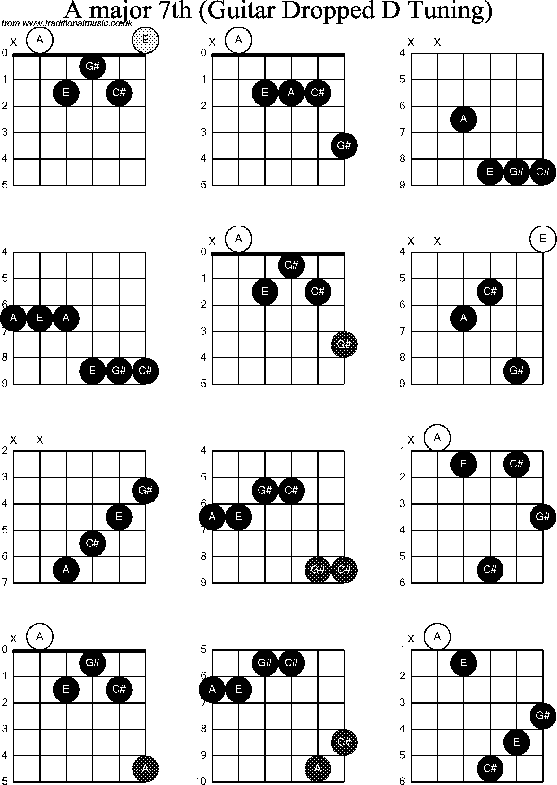 A Chord Guitar Chord Diagrams For Dropped D Guitardadgbe A Major7th