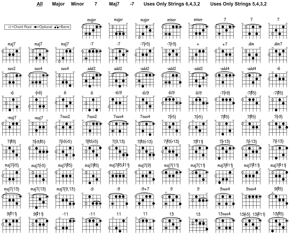 A Chord Guitar Free Guitar Chord Chart For Any Aspiring Guitarist