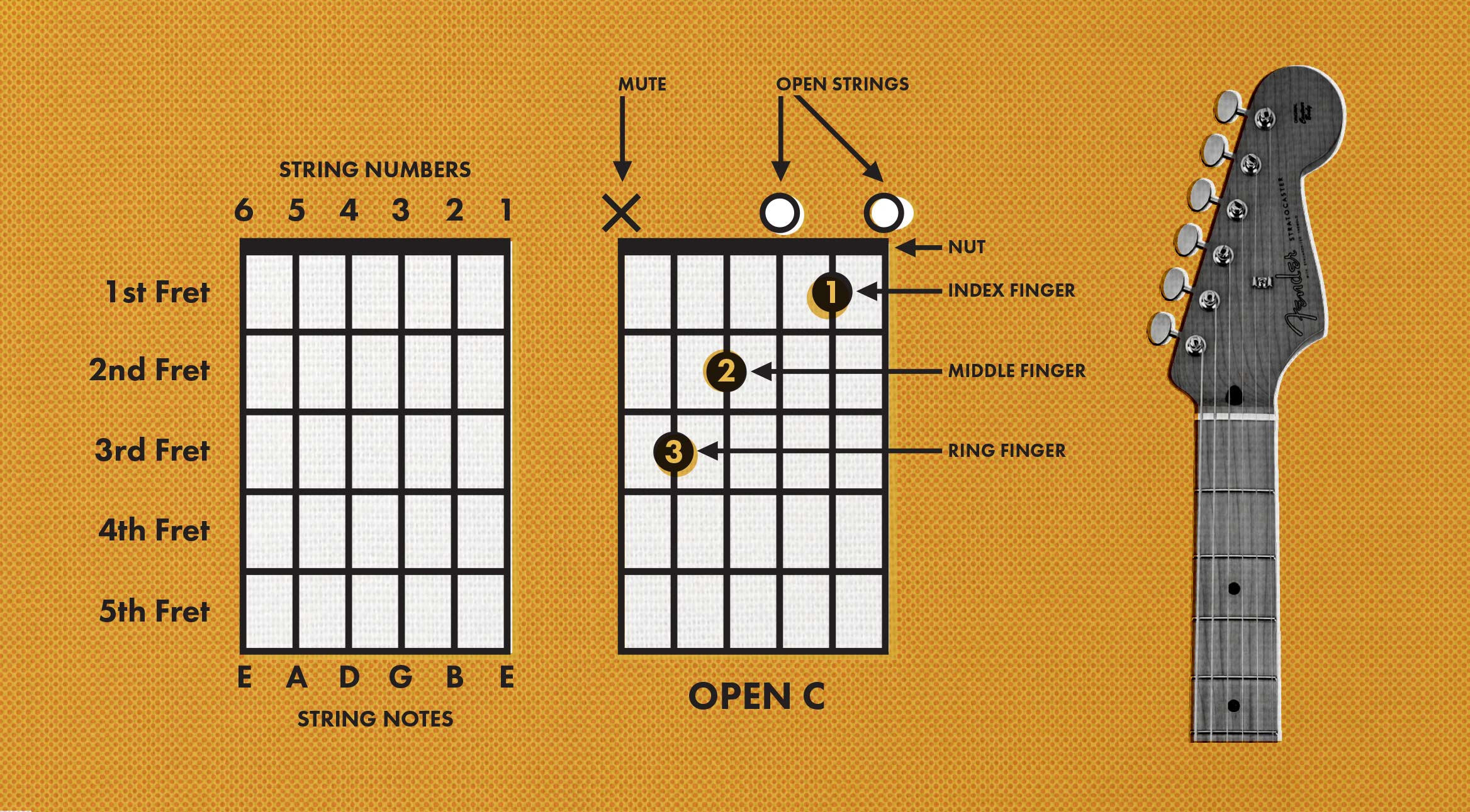 A Chord Guitar How To Read Guitar Chords Chord Charts Fender