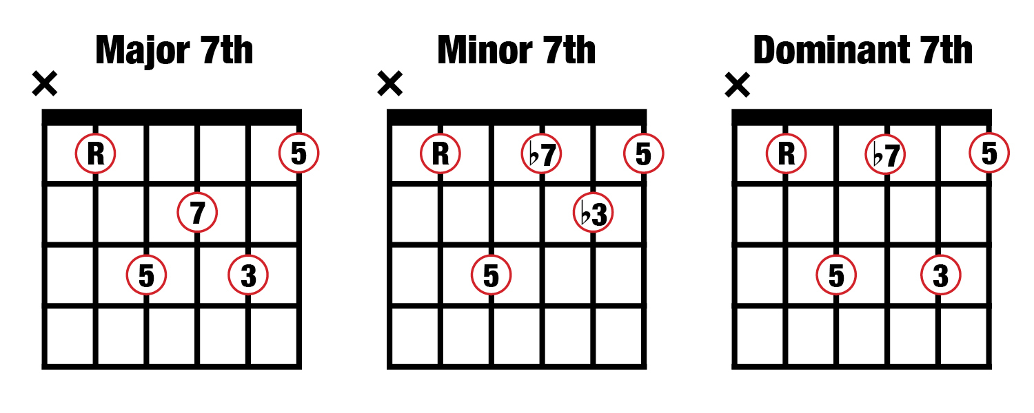 A Chord Guitar Music Composition For Beginners 2 Major Minor And Dominant 7th
