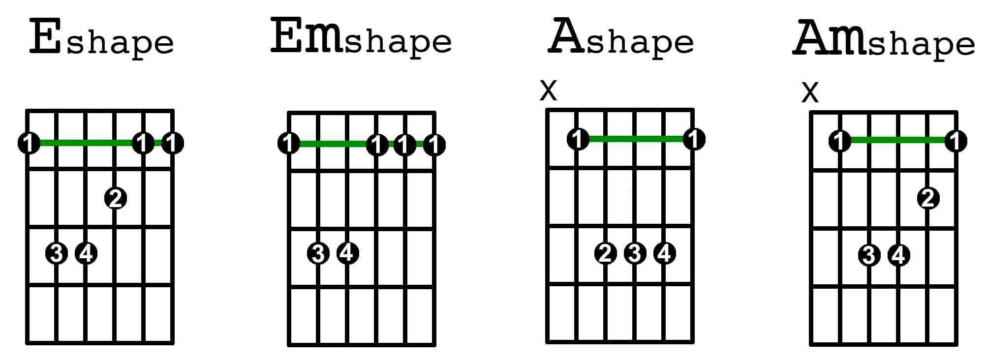 A Chord Guitar The Four Most Essential Barre Chords Guitarhabits