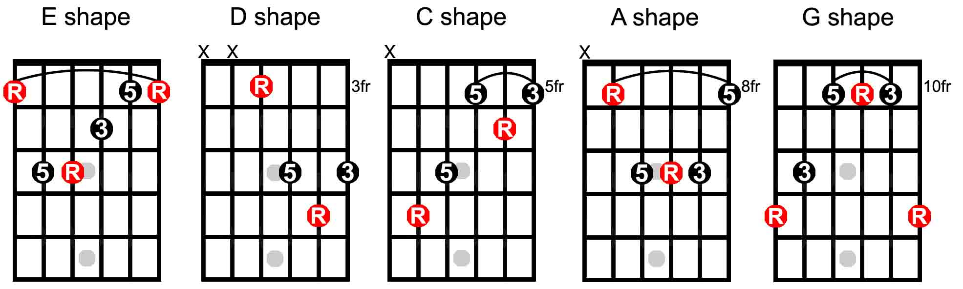 A Chord Guitar What Is The Caged System The Keys To The Fretboard Guitarhabits