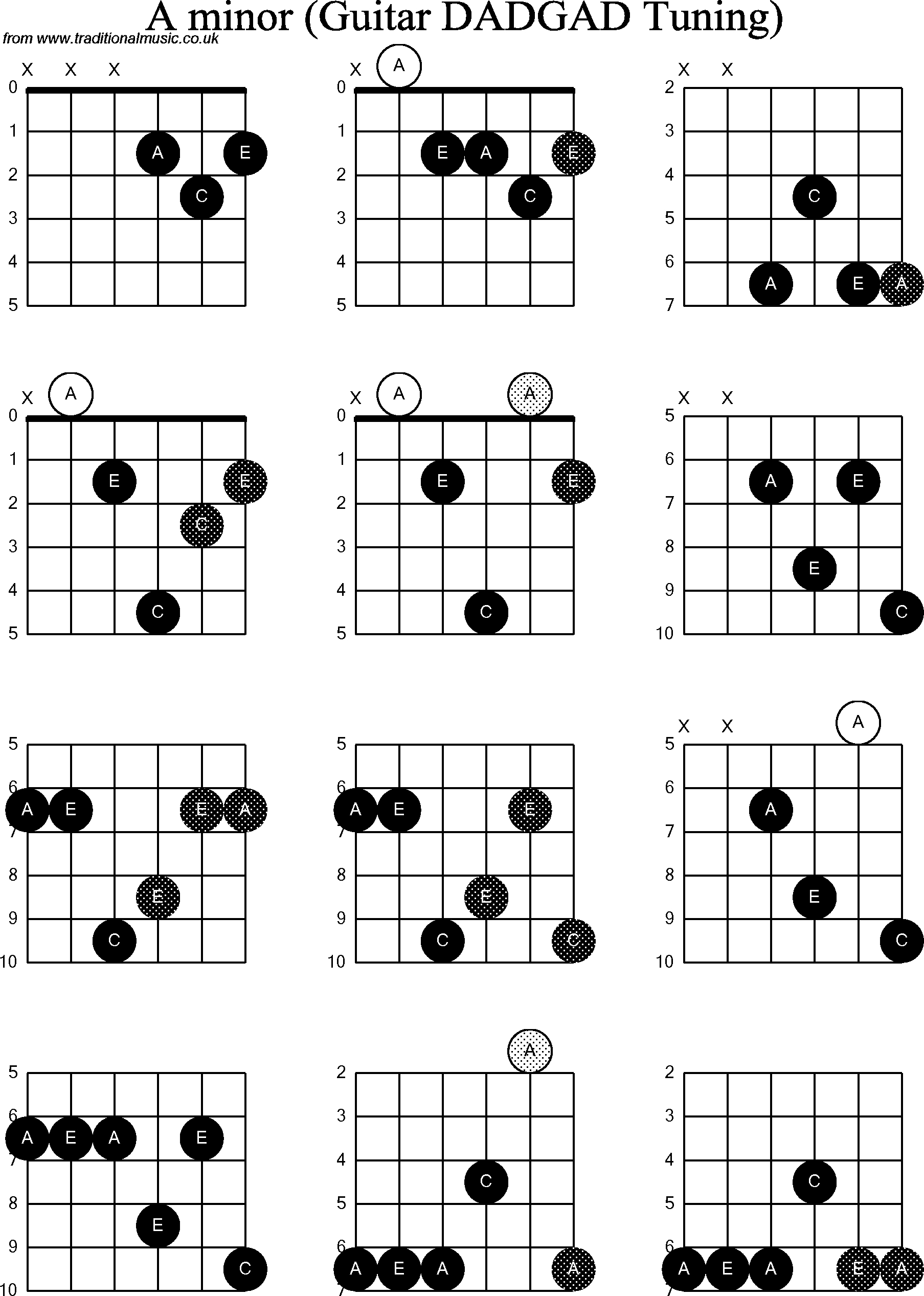 A Minor Chord Chord Diagrams D Modal Guitar Dadgad A Minor