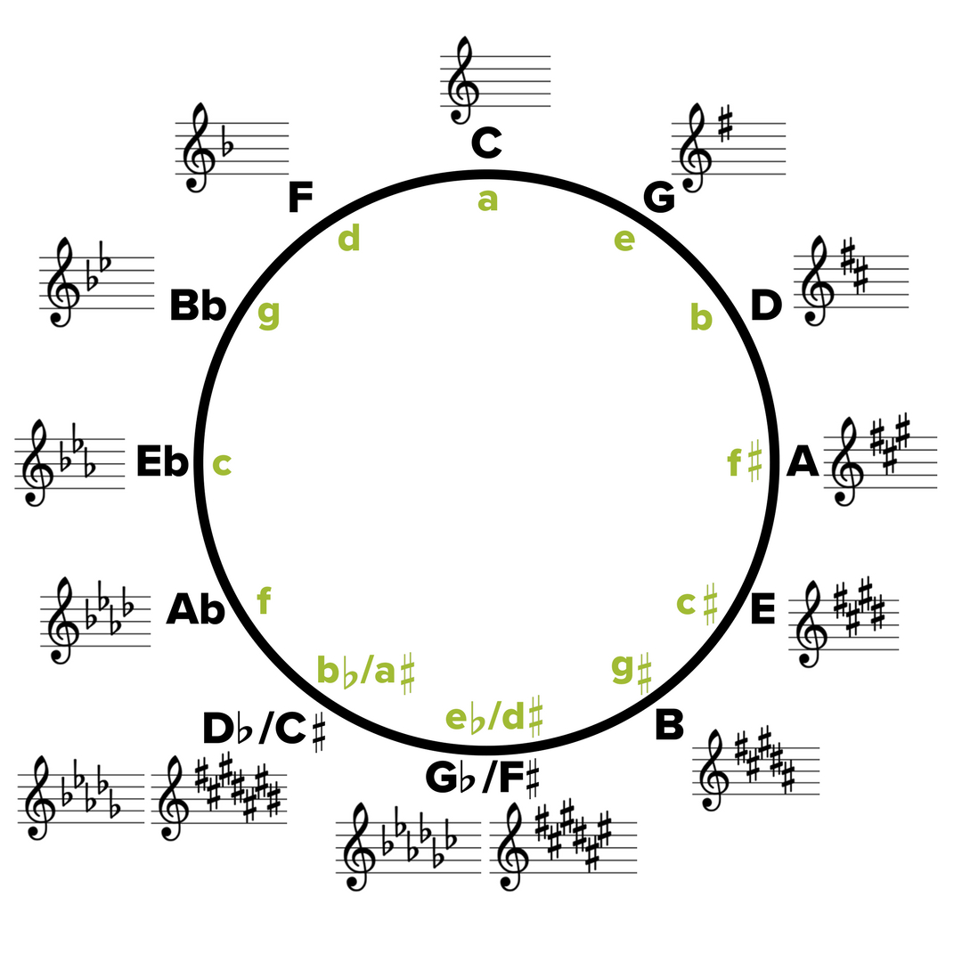A Whole New World Chords Key Changes A Complete Guide To Musical Modulation Musicnotes Now