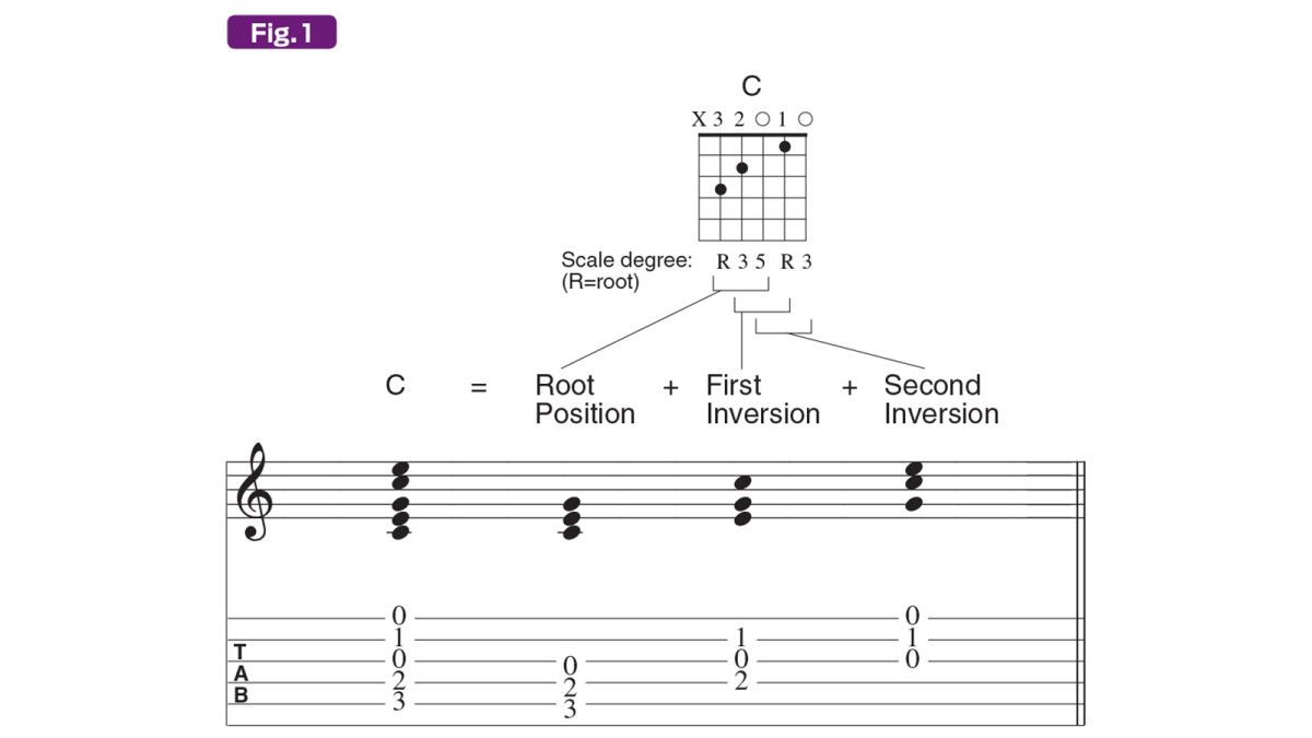 Across The Universe Chords Write Your Own Chord Book Guitarplayer