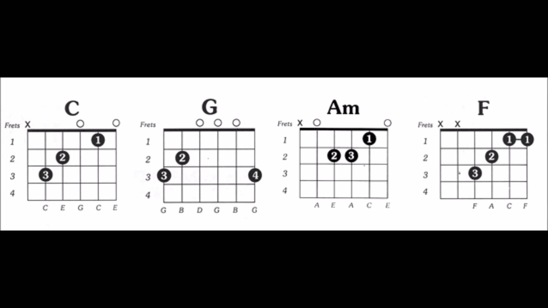 Axis Of Awesome 4 Chords Four Chords Guitar Accomplice Music
