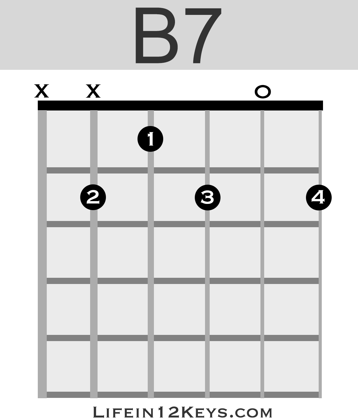 B7 Guitar Chord 20 Essential Guitar Chords For Beginners Life In 12 Keys