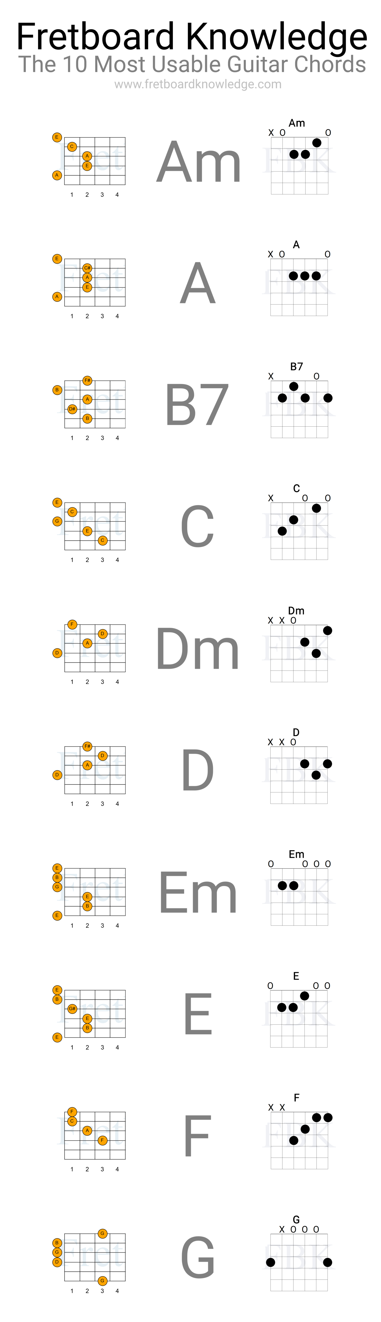B7 Guitar Chord B7 Guitar Chord Archives Guitar Fretboard Knowledge