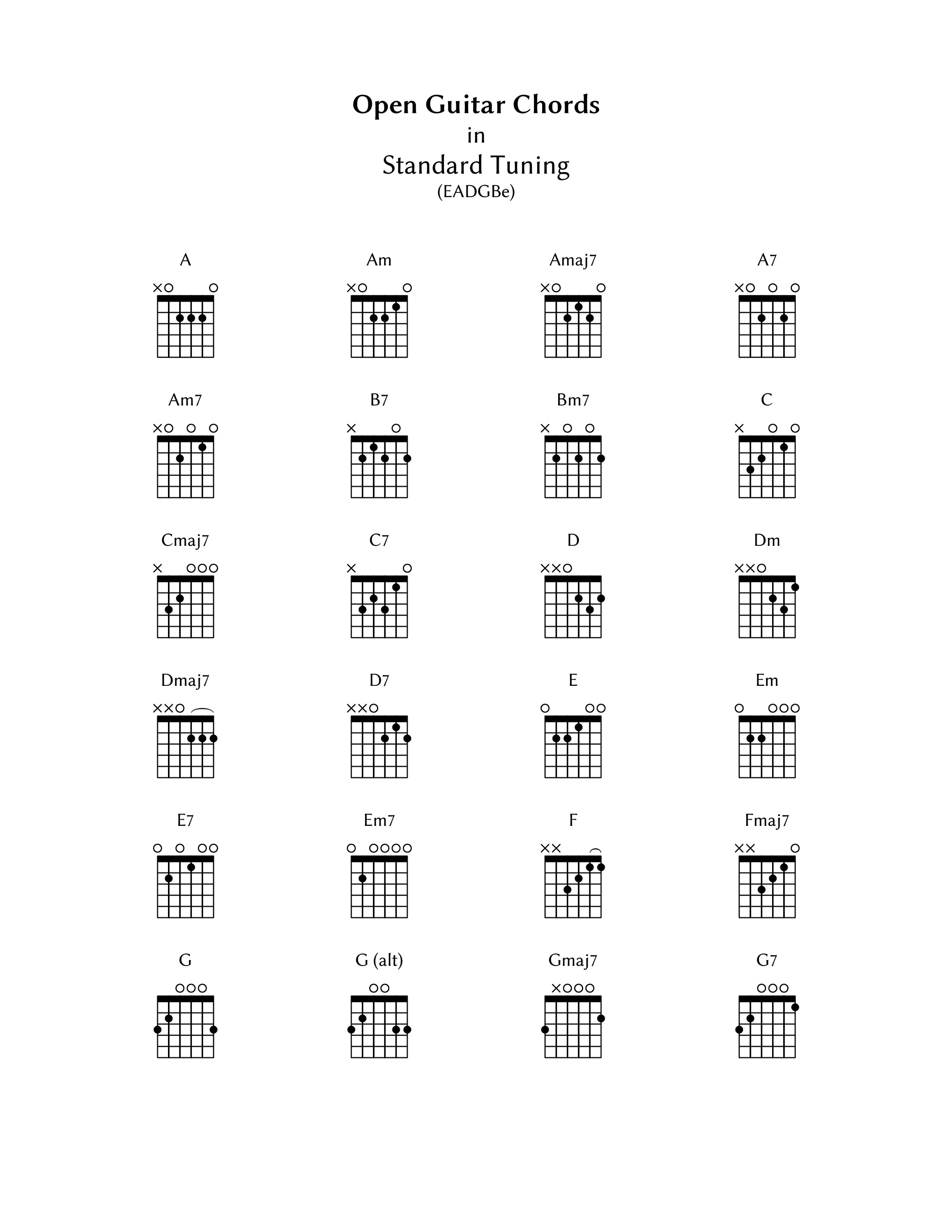 B7 Guitar Chord Guitar B7 Chord Accomplice Music