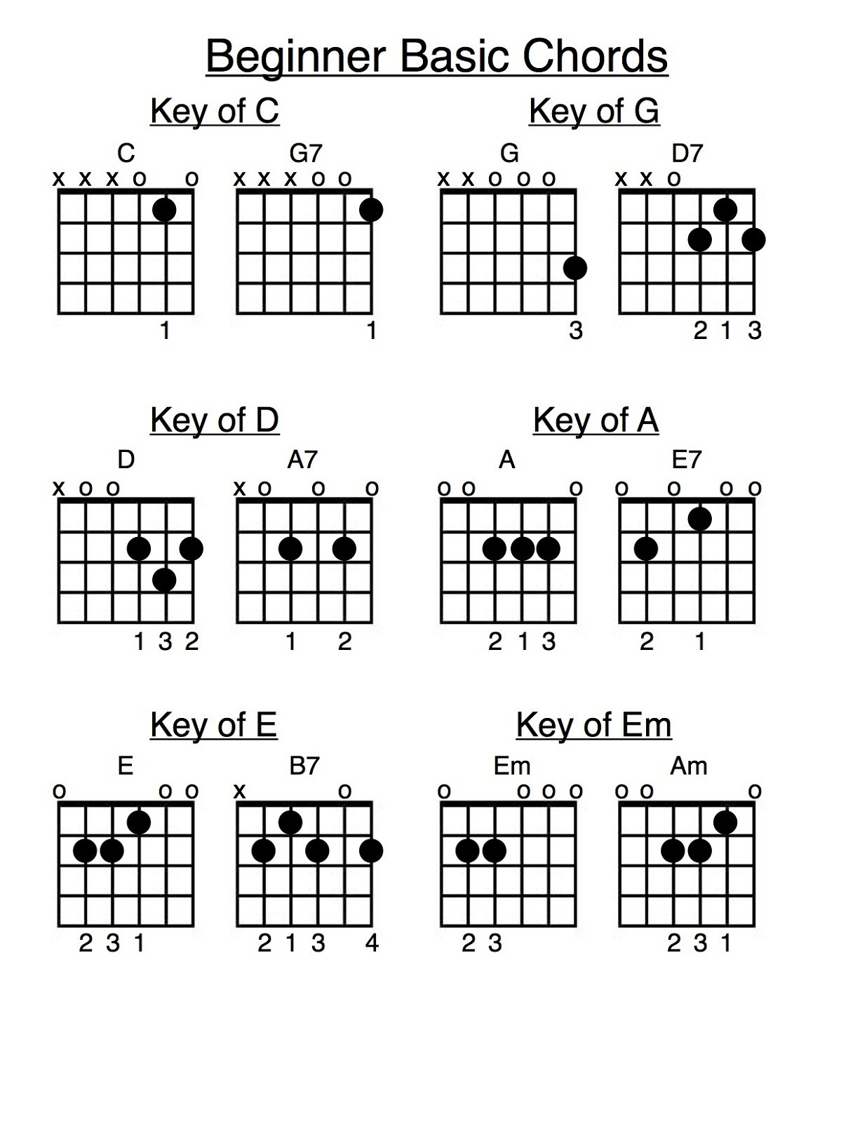 B7 Guitar Chord How To Play Basic Guitar Chords For Beginners Yederberglauf
