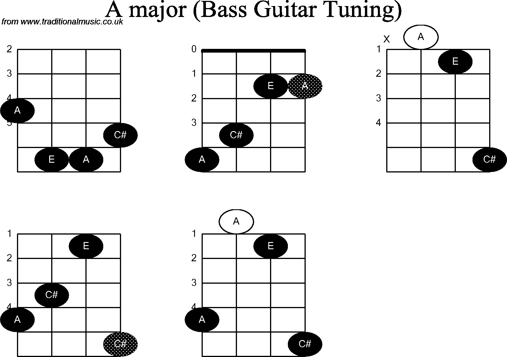 Bass Guitar Chords Bass Guitar Chord Diagrams For A