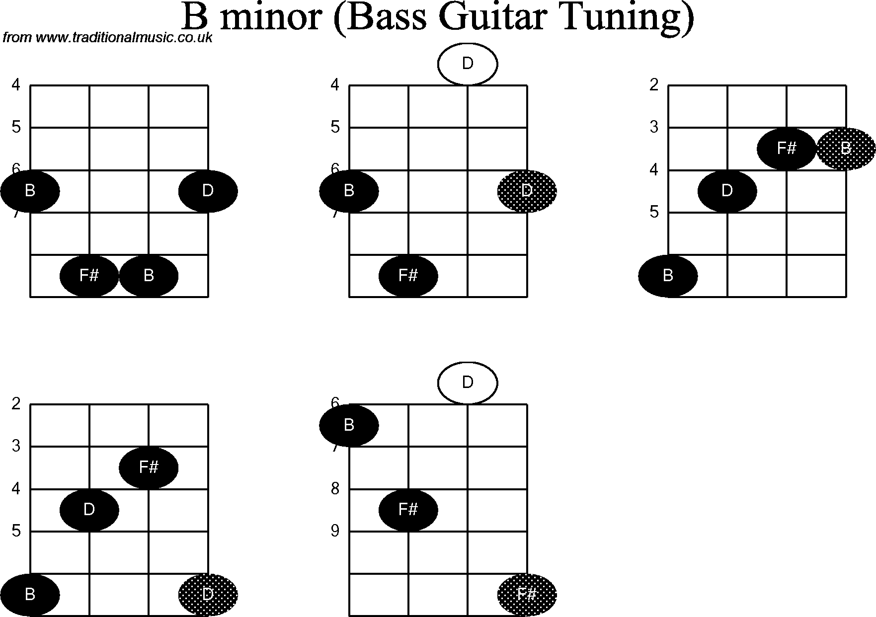 Bass Guitar Chords Bass Guitar Chord Diagrams For B Minor