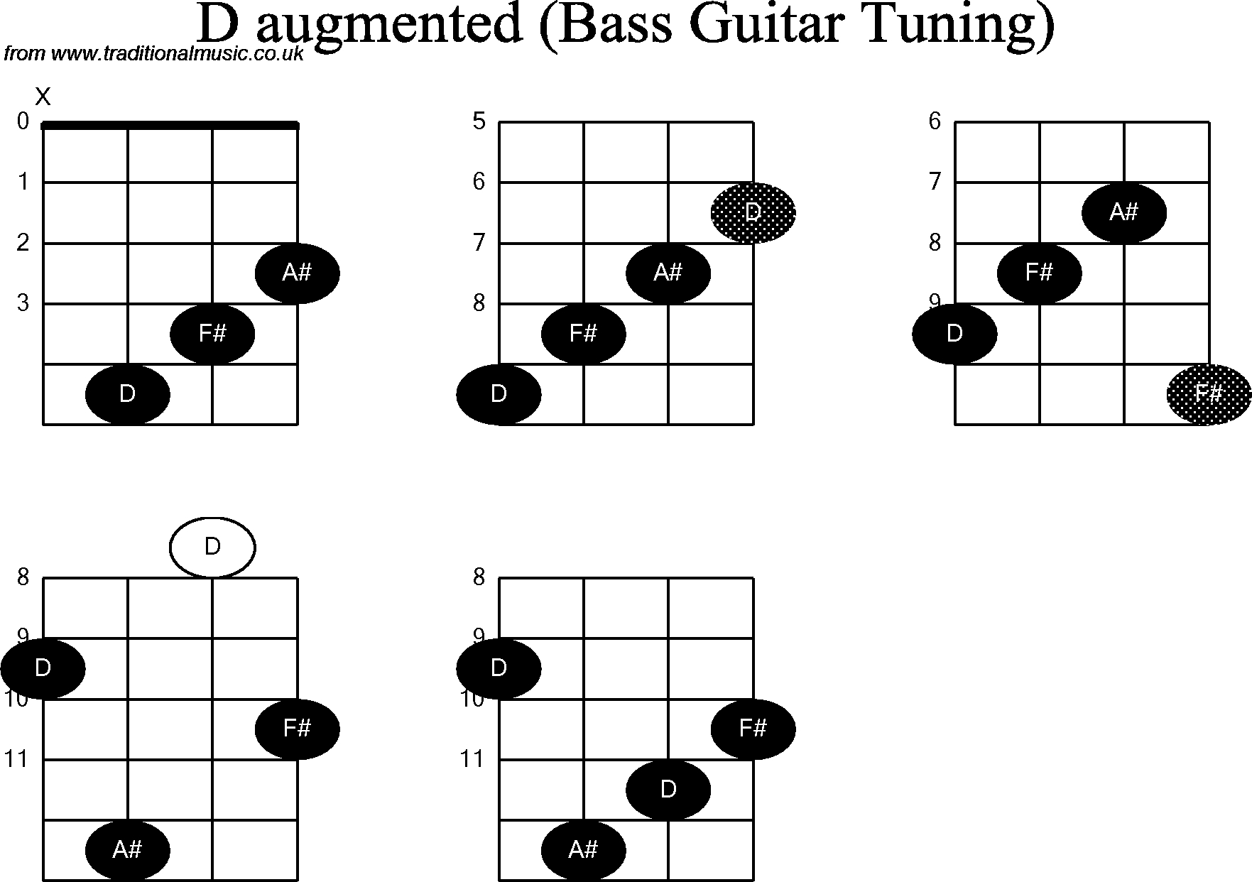 Bass Guitar Chords Bass Guitar Chord Diagrams For D Augmented