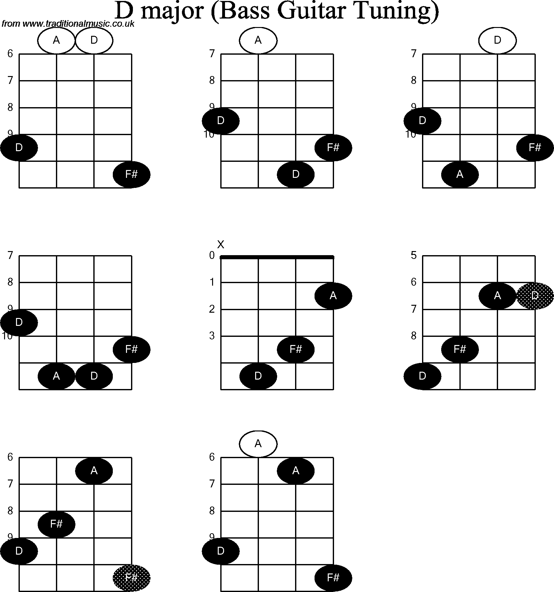 Bass Guitar Chords Bass Guitar Chord Diagrams For D