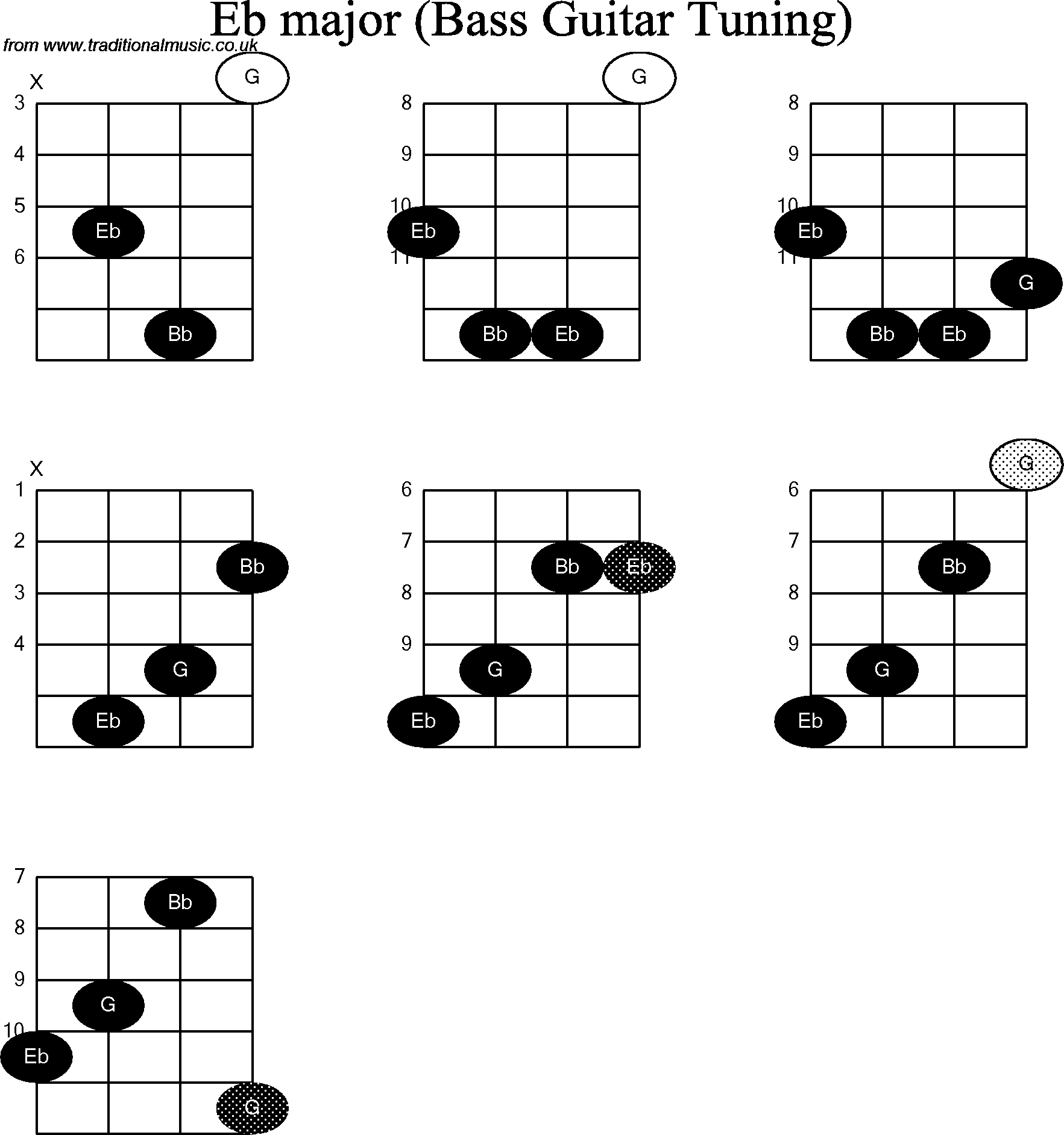 Bass Guitar Chords Bass Guitar Chord Diagrams For Eb