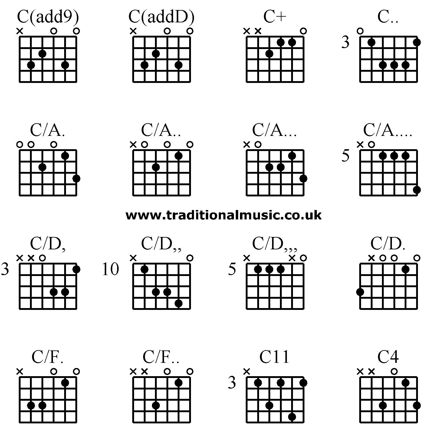 C Chord Guitar Guitar Chords Advanced Cadd9 Caddd C C Ca Ca Ca Ca