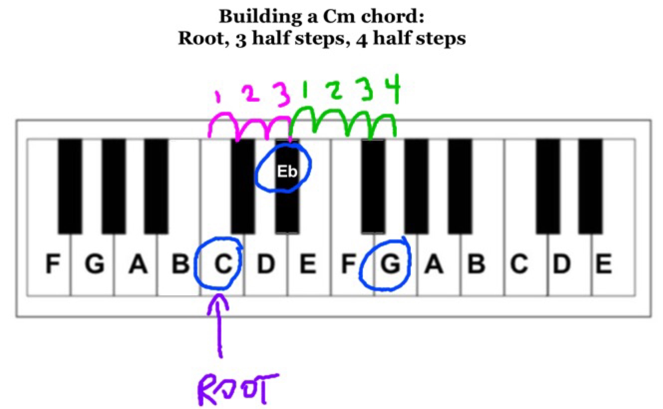 C M Chord 3 Steps To Any Major Or Minor Chord Play Jewish Music