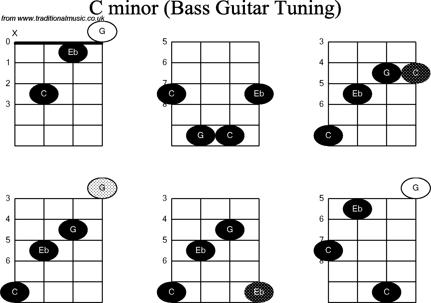 C M Chord Bass Guitar Chord Diagrams For C Minor