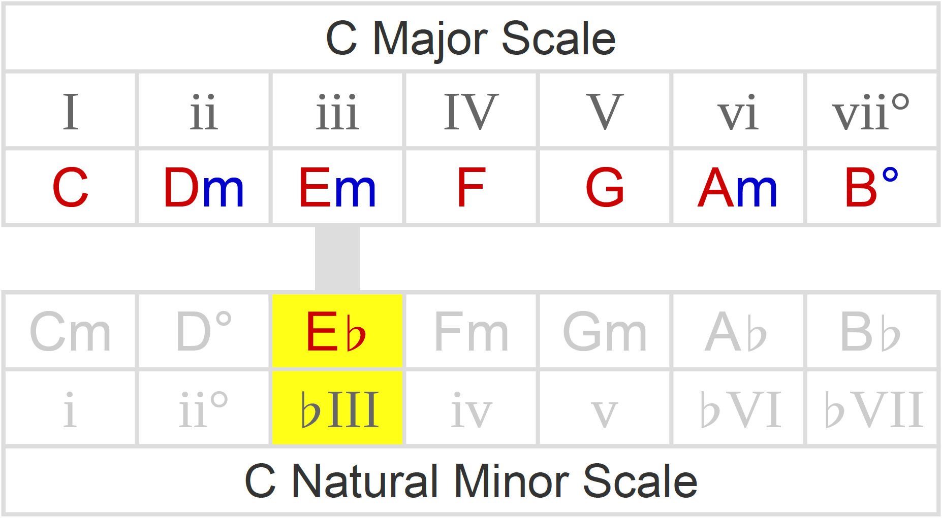 C M Chord Borrowed Chords How To Spot Play Over Them