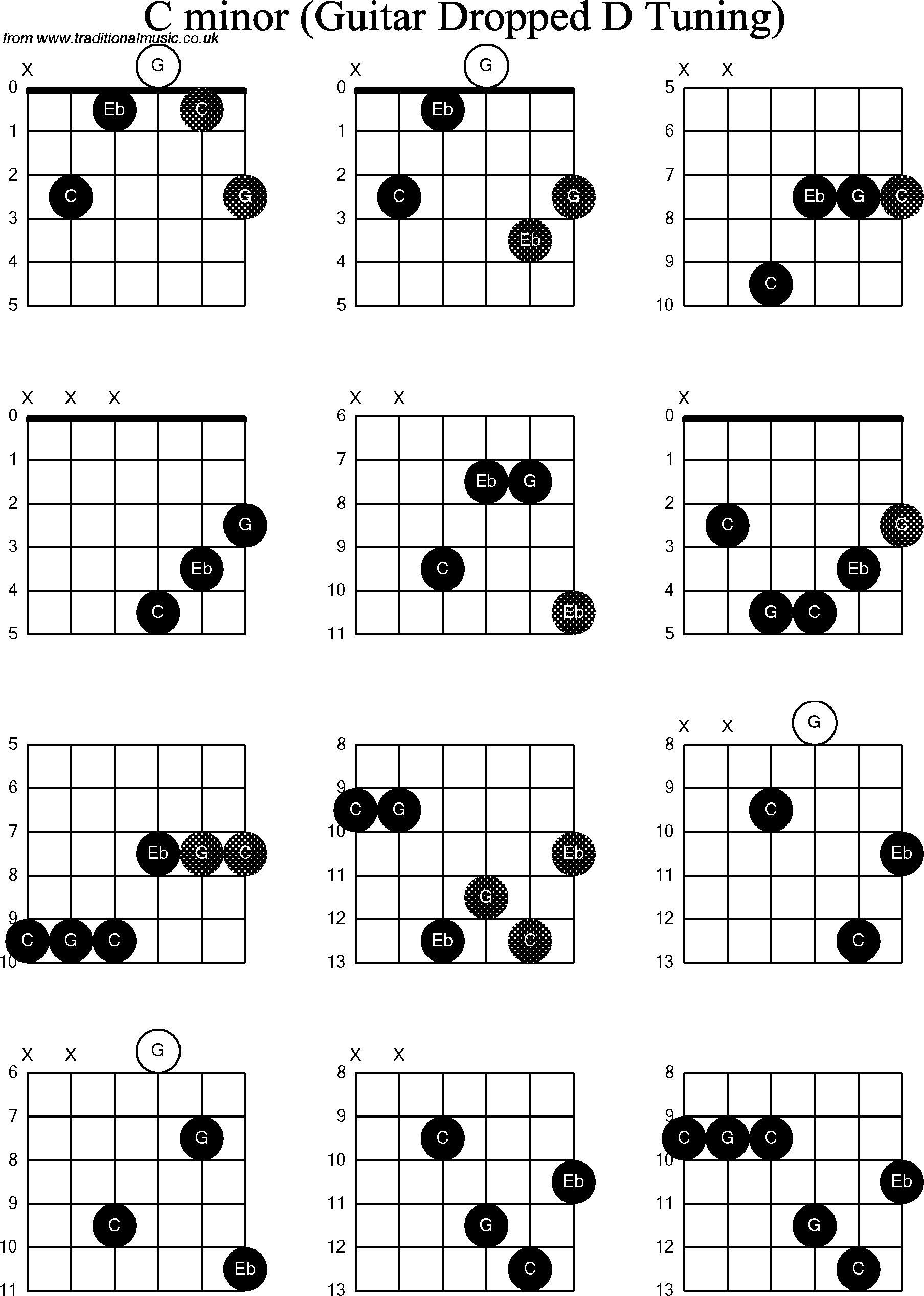 C M Chord Chord Diagrams For Dropped D Guitardadgbe C Minor