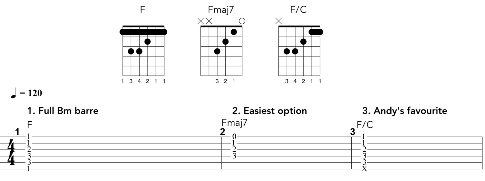 C M Chord Common Barre Chord Cheats Andy Guitar