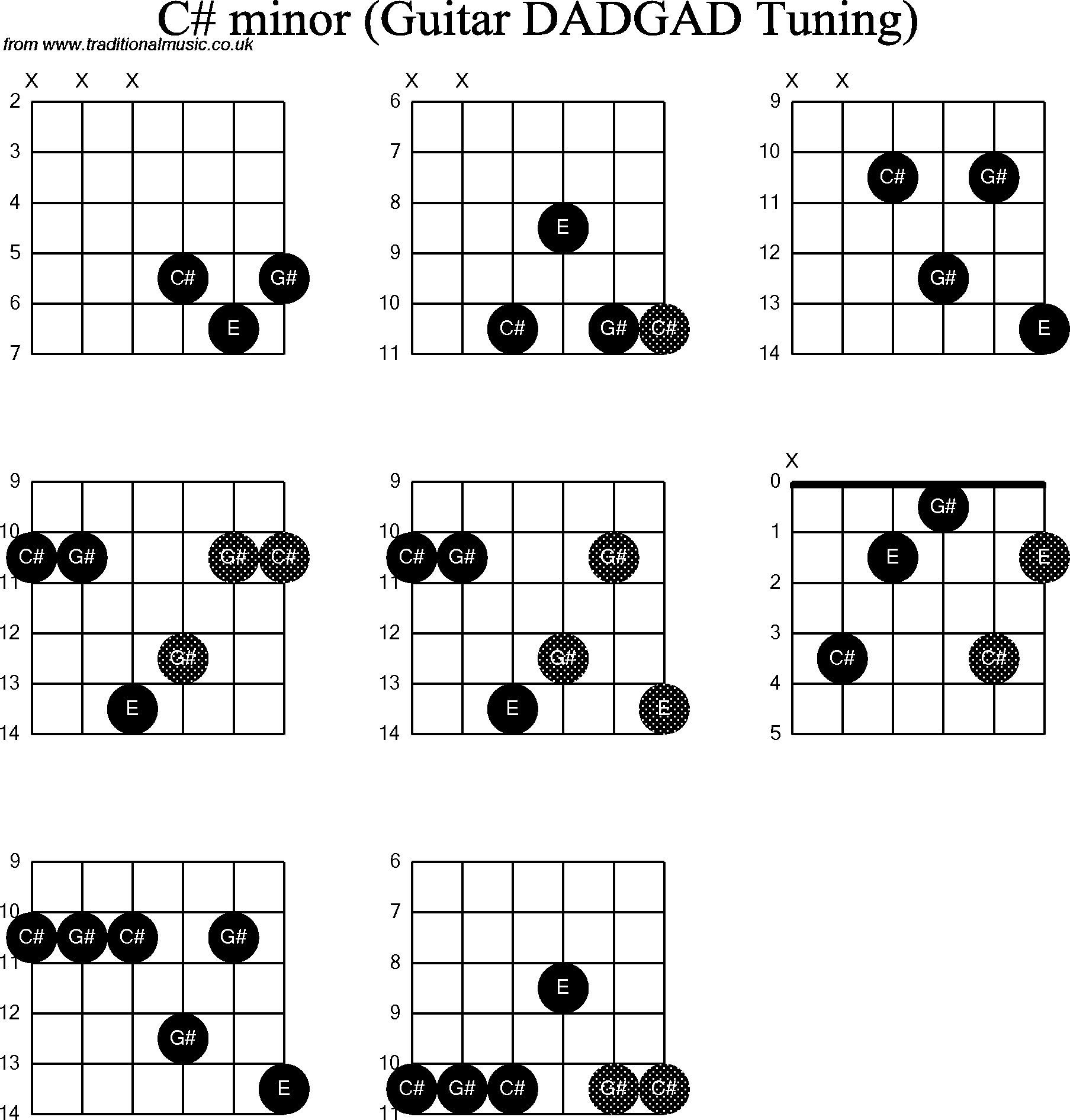 C M Guitar Chord Chord Diagrams D Modal Guitar Dadgad C Sharp Minor