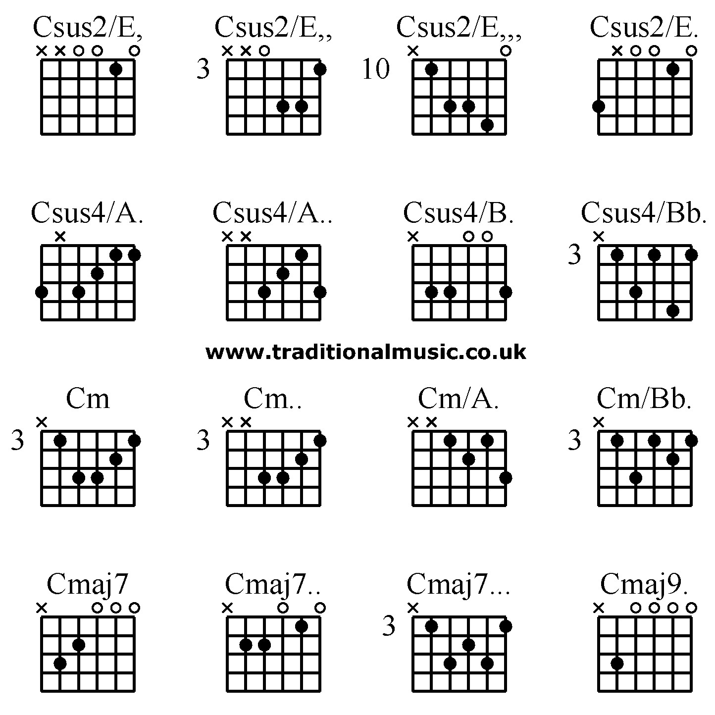 C M Guitar Chord Cm Guitar Accomplice Music
