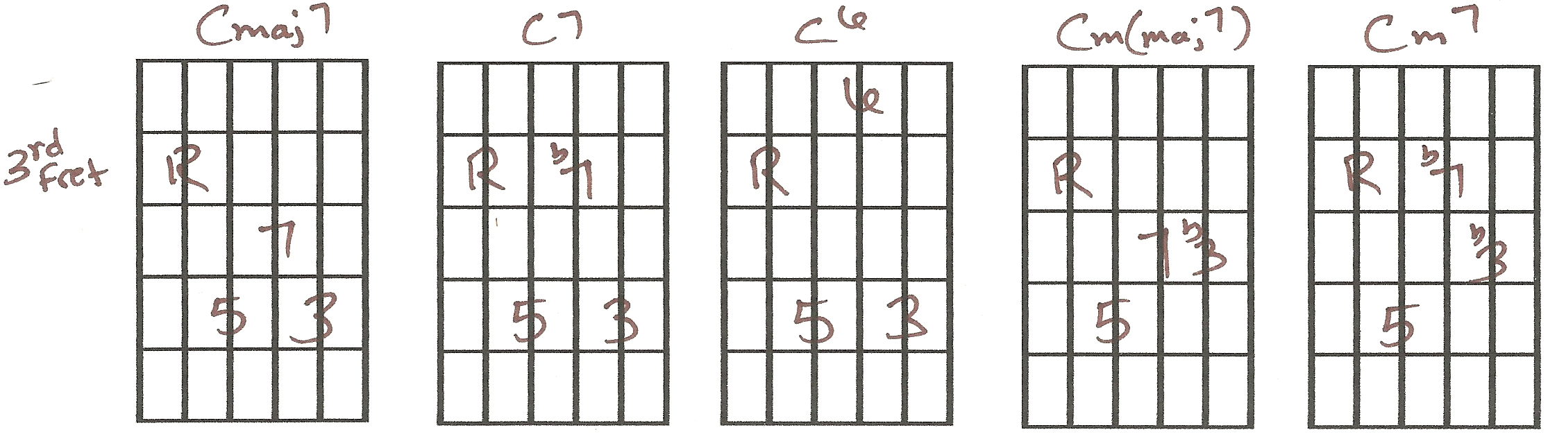 C M Guitar Chord Create Your Own Chord Book Gary Lee
