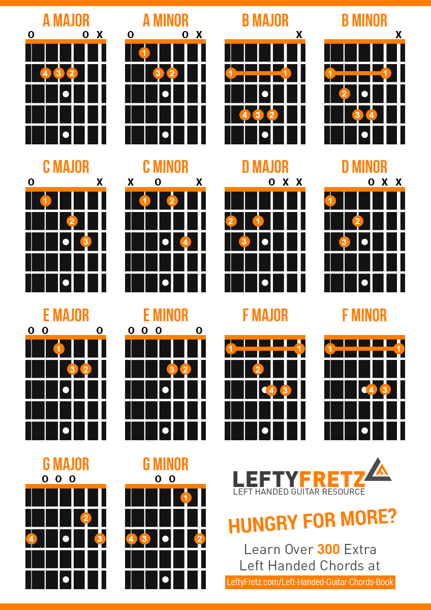 C M Guitar Chord Interactive Left Handed Guitar Chords Diagram