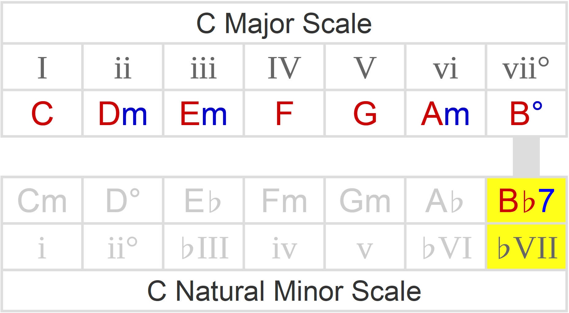 C Minor Chord Borrowed Chords How To Spot Play Over Them