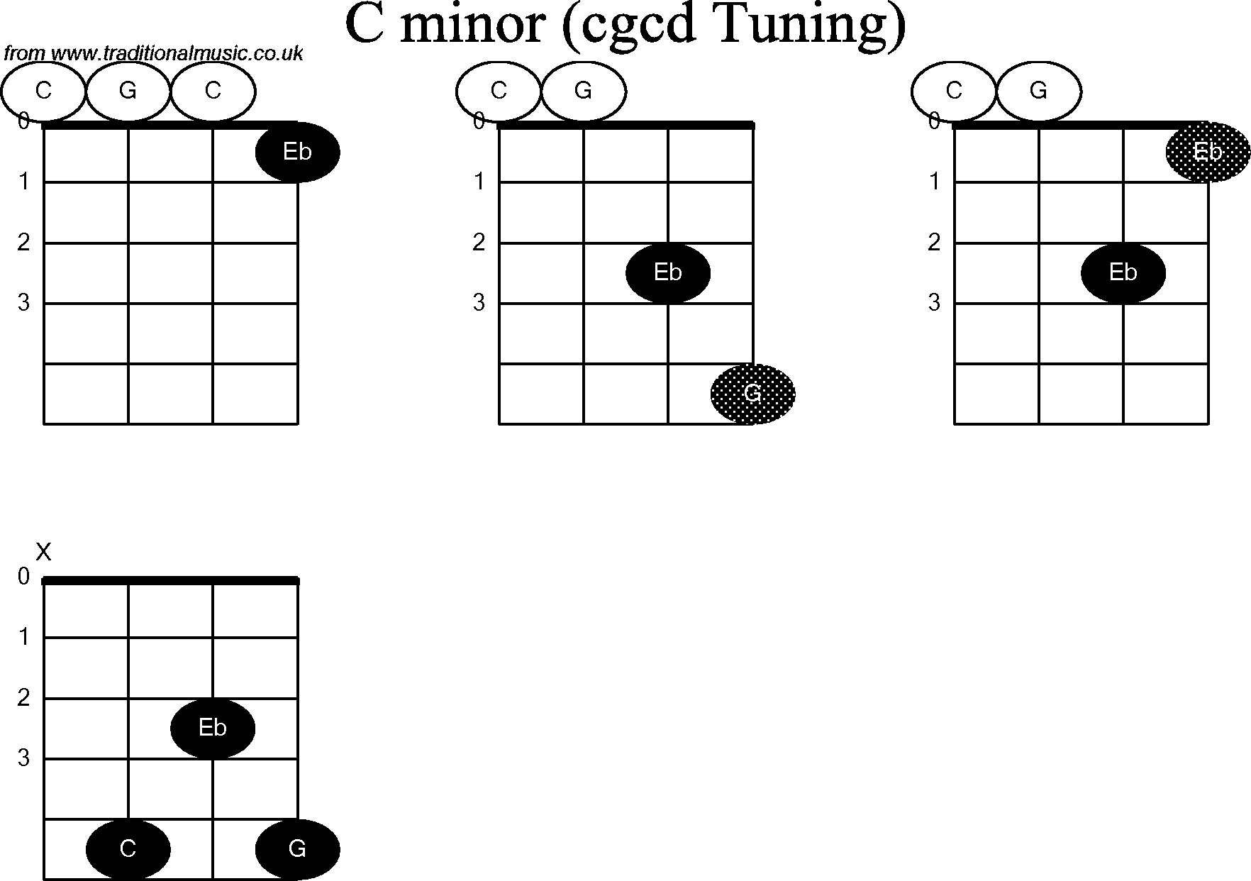 C Minor Chord Chord Diagrams For Banjodouble C C Minor