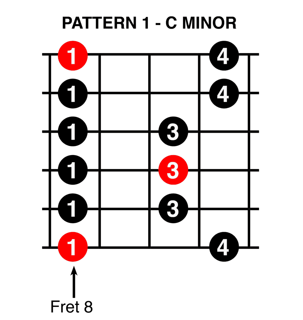 C Minor Chord Improvise On Guitar When There Is A Key Modulation Do Re Mi Studios