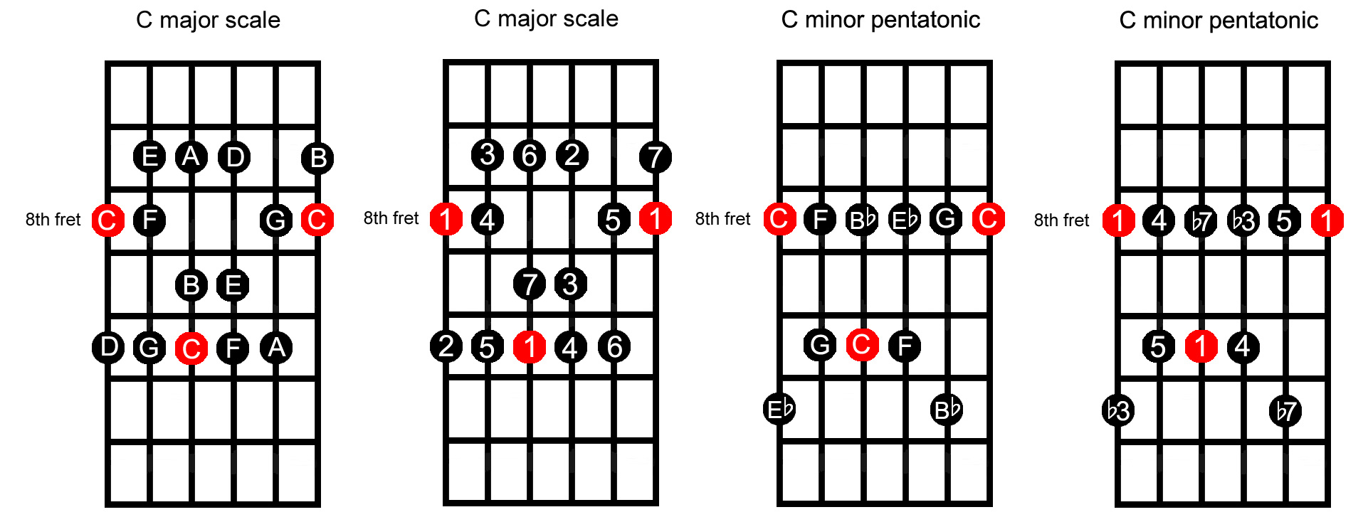 C Minor Chord What Is A Scale Formula And How To Use It For Guitar