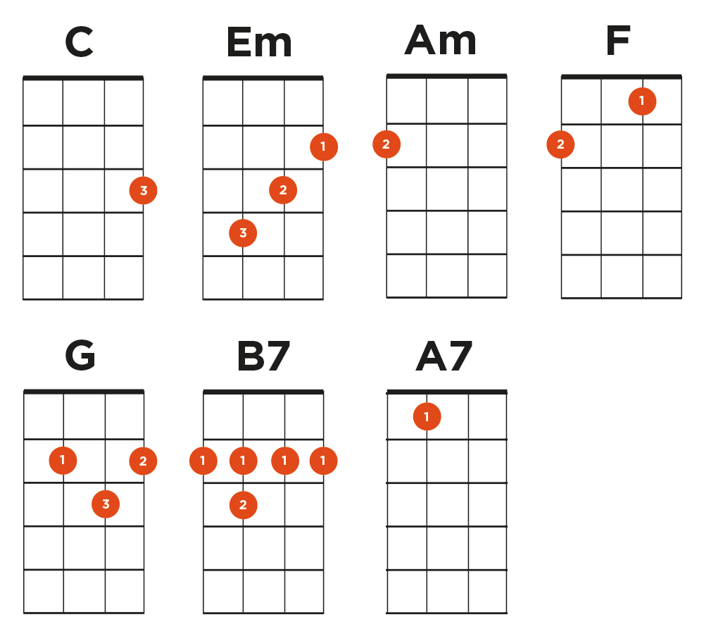 Can T Help Falling In Love Chords Cant Help Falling In Love Ukulele Lesson Twenty One Pilotselvis