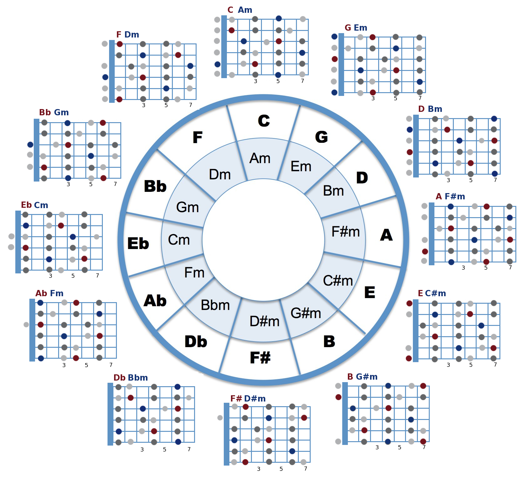 Chord Of A Circle Circle Of Fifths And Open Chord Positions Combined Can Be Used To