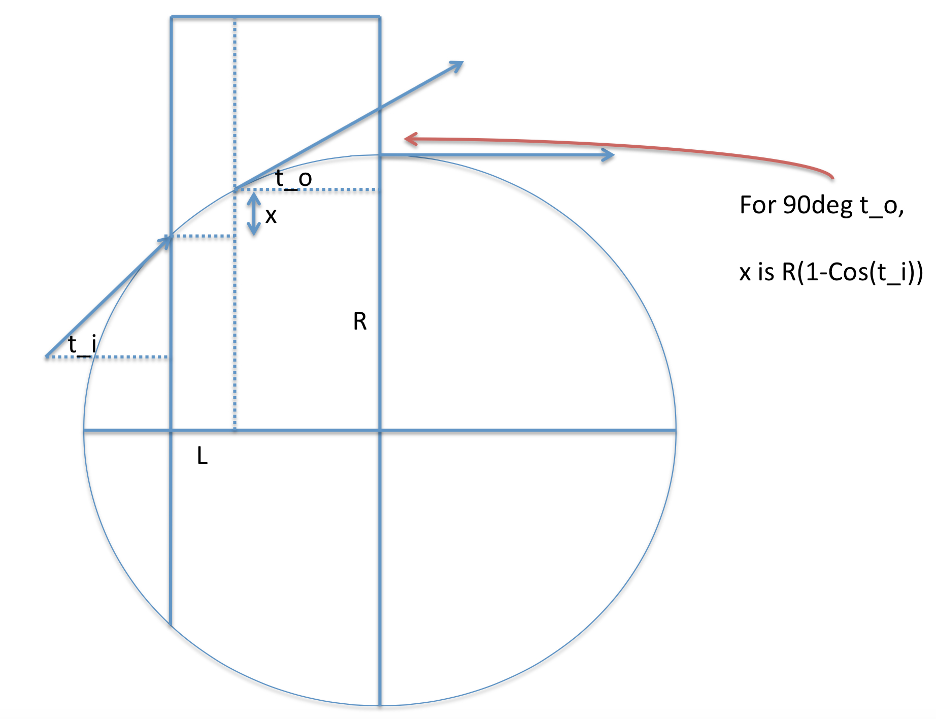Chord Of A Circle Geometry The Vertical Projection Of A Chord Of A Circle