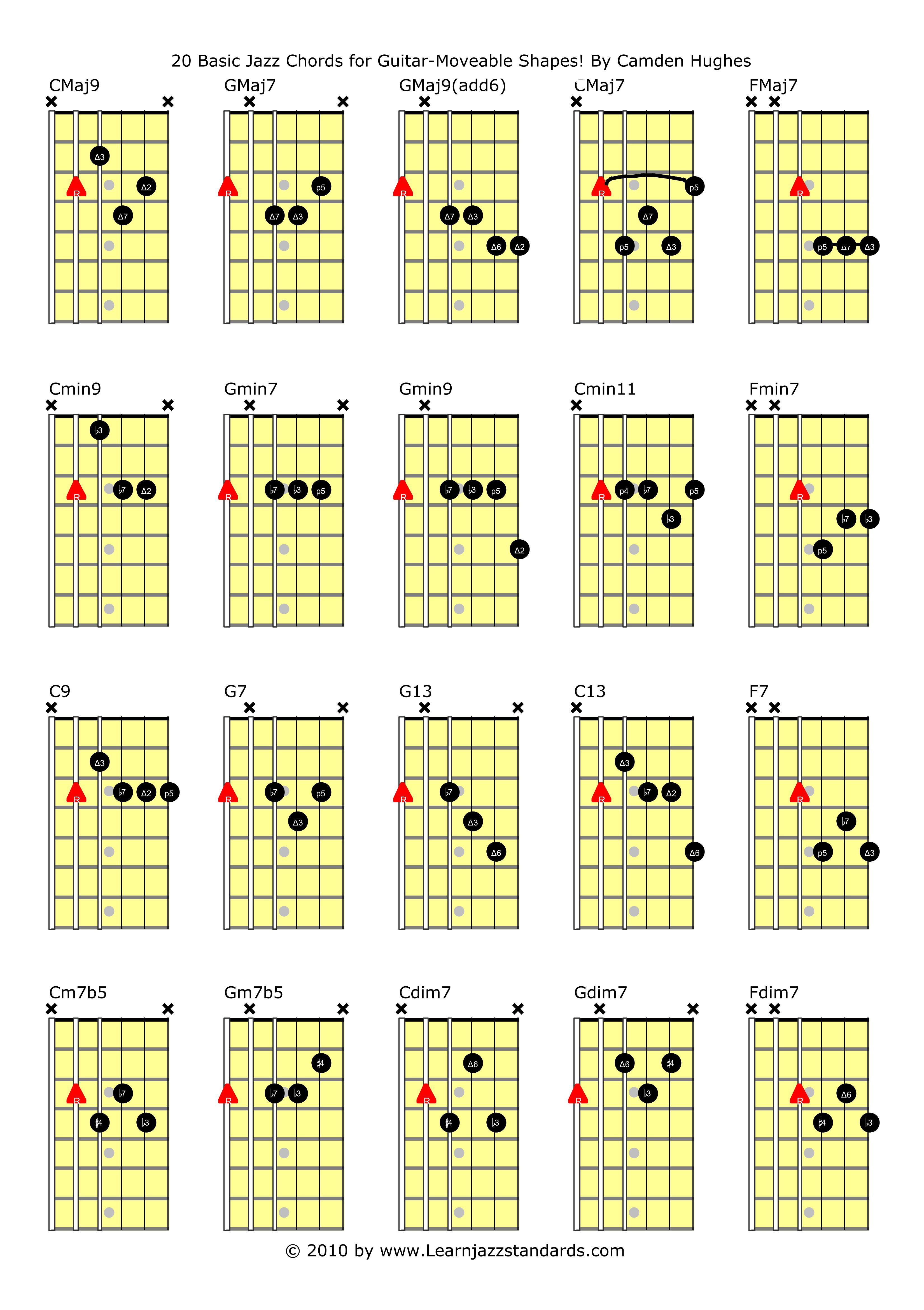 Chords On Guitar 20 Basic Jazz Chords For Guitar Learn Jazz Standards