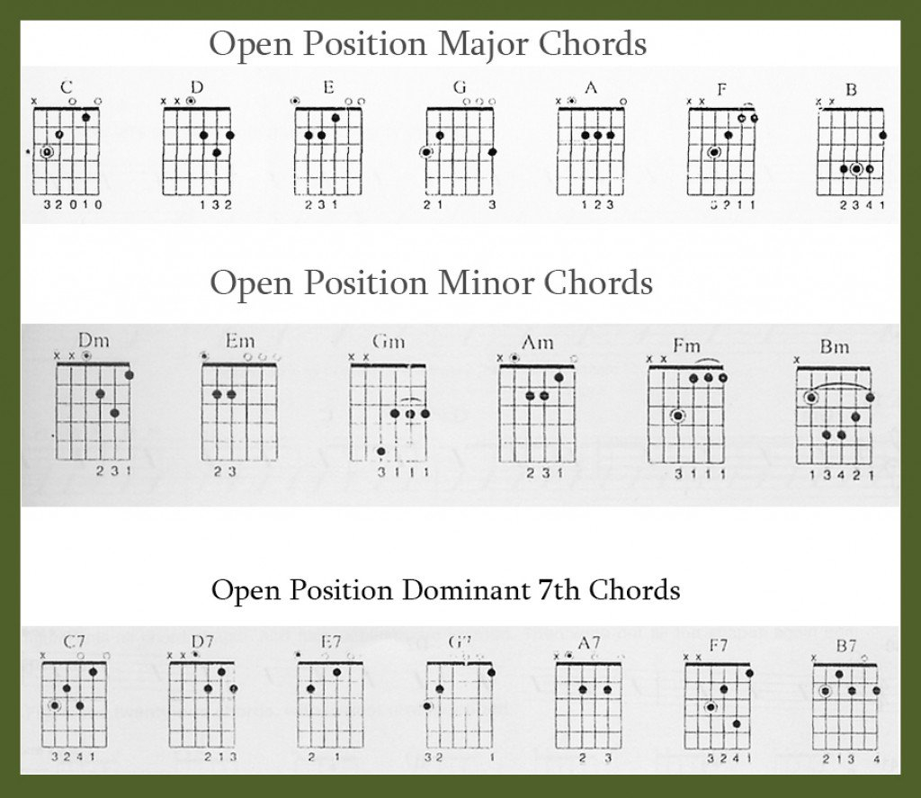 Chords On Guitar Learn Guitar Beginners Chords And Tips For Playing Spinditty