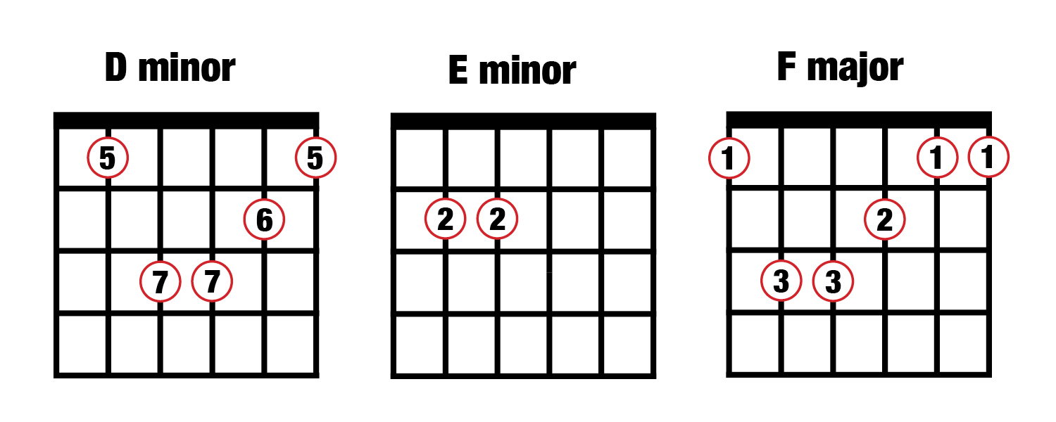 Chords On Guitar Music Composition For Beginners 4 Popular Chord Progressions