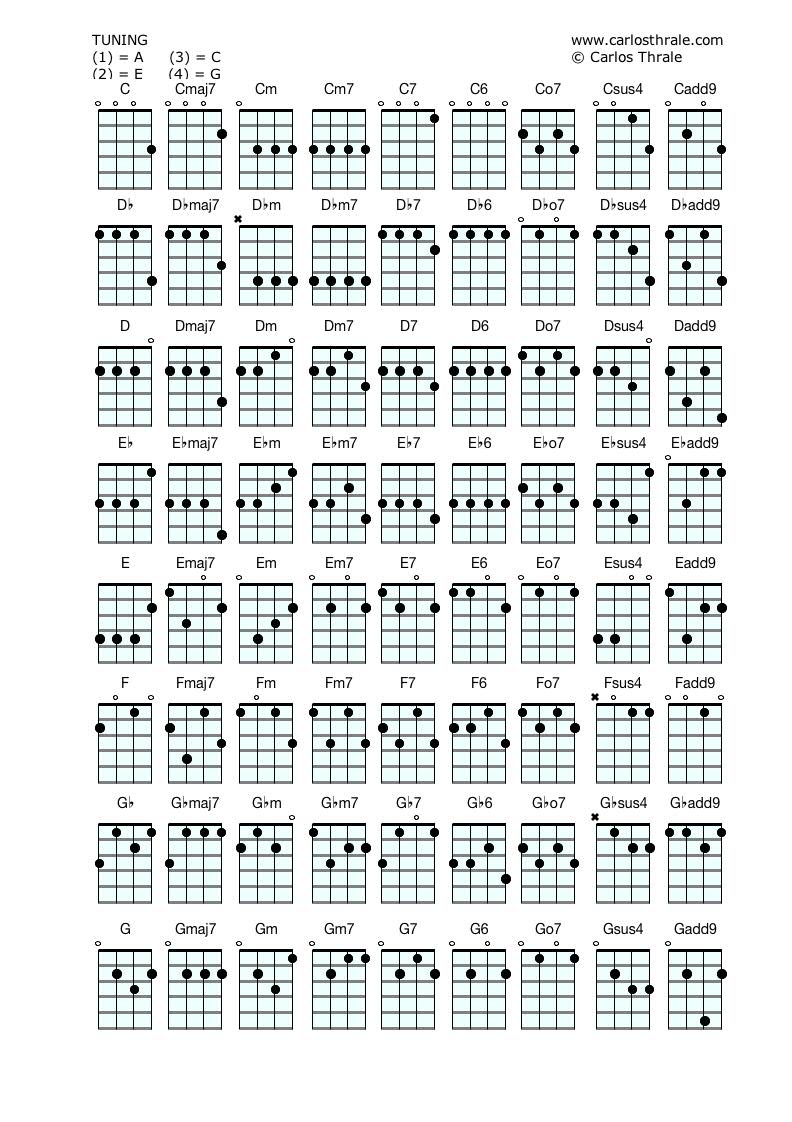 Chords On Guitar Ukulele Chords Guitar And Bass Lessons