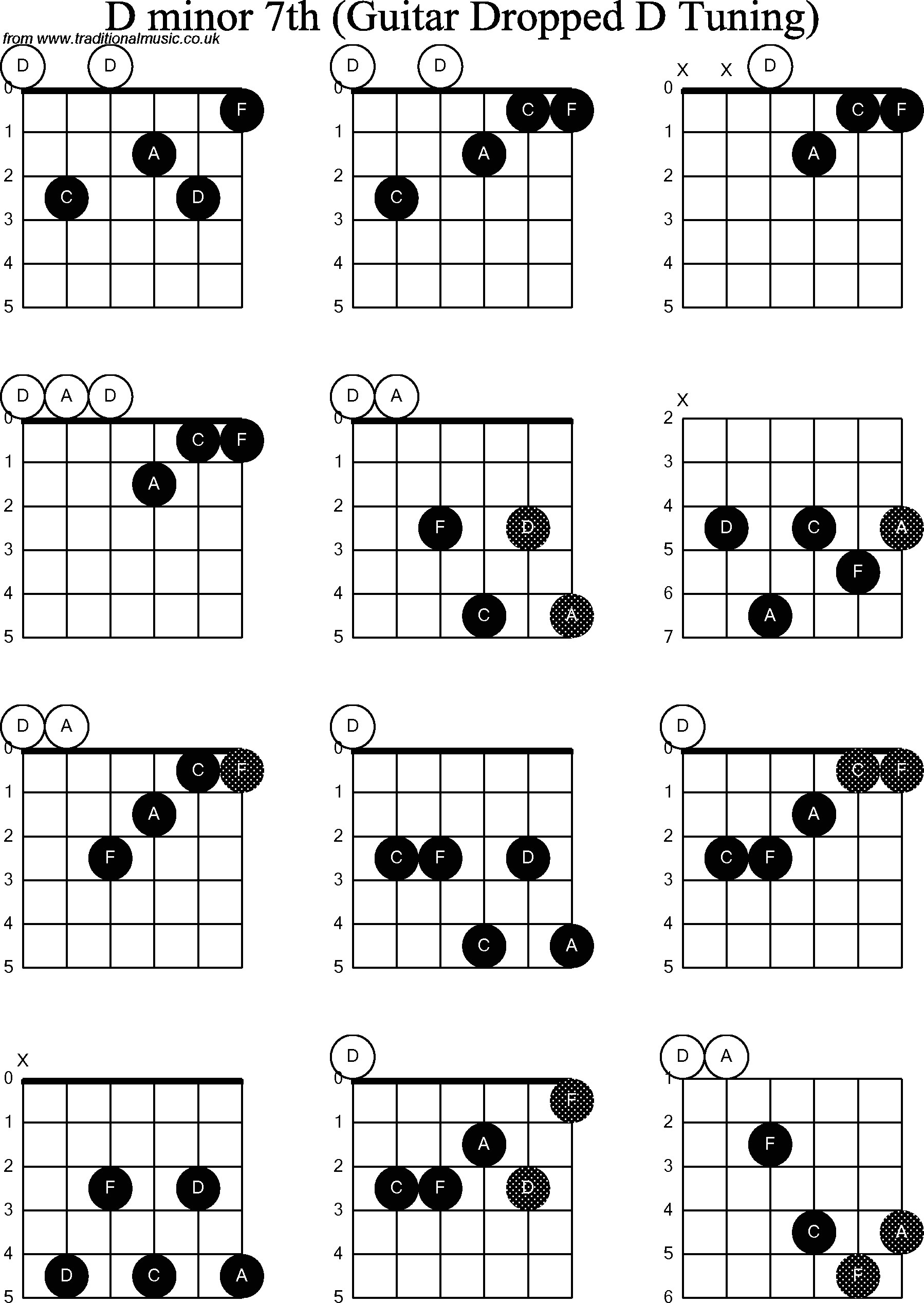 D Minor Chord D Minor Guitar Chord Accomplice Music