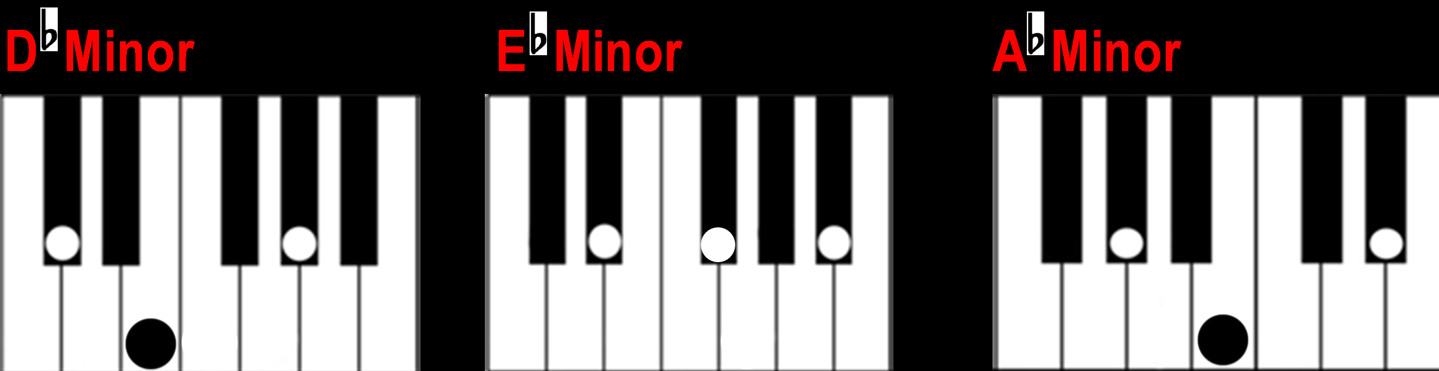 D Minor Chord Finding A Minor Chord On The Piano