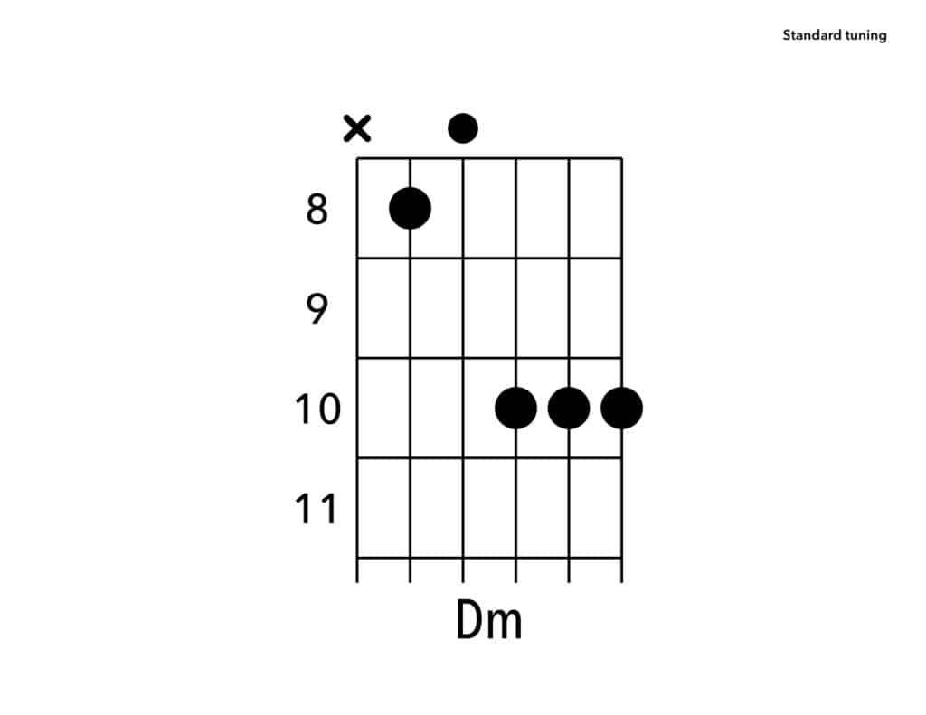 D Minor Chord How To Play D Minor Chord Yourguitarguide