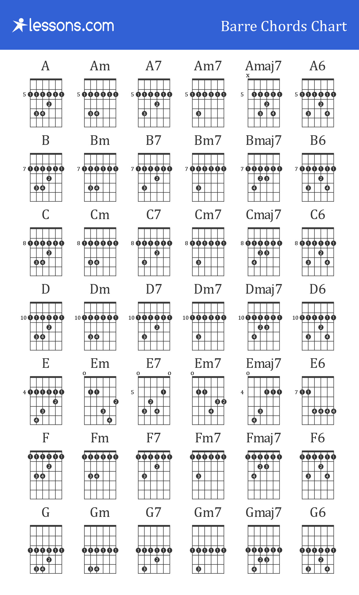 Dm7 Guitar Chord Guitar Chords The Complete Guide With Charts How Tos More