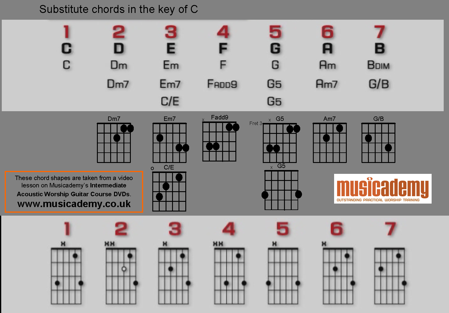 Dm7 Guitar Chord Substitute Chords For The Key Of C