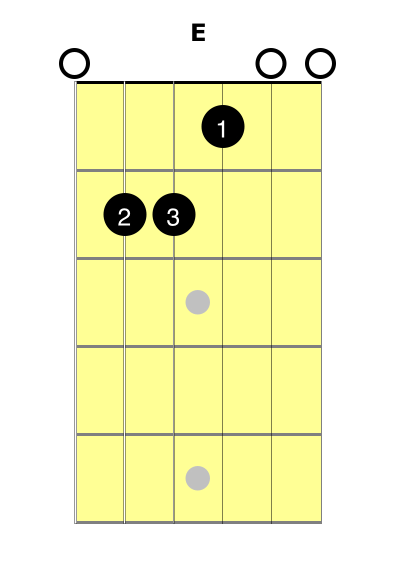 E Chord Guitar E Chord Learn With Easy Guitar Lesson At 2 Minute Guitar