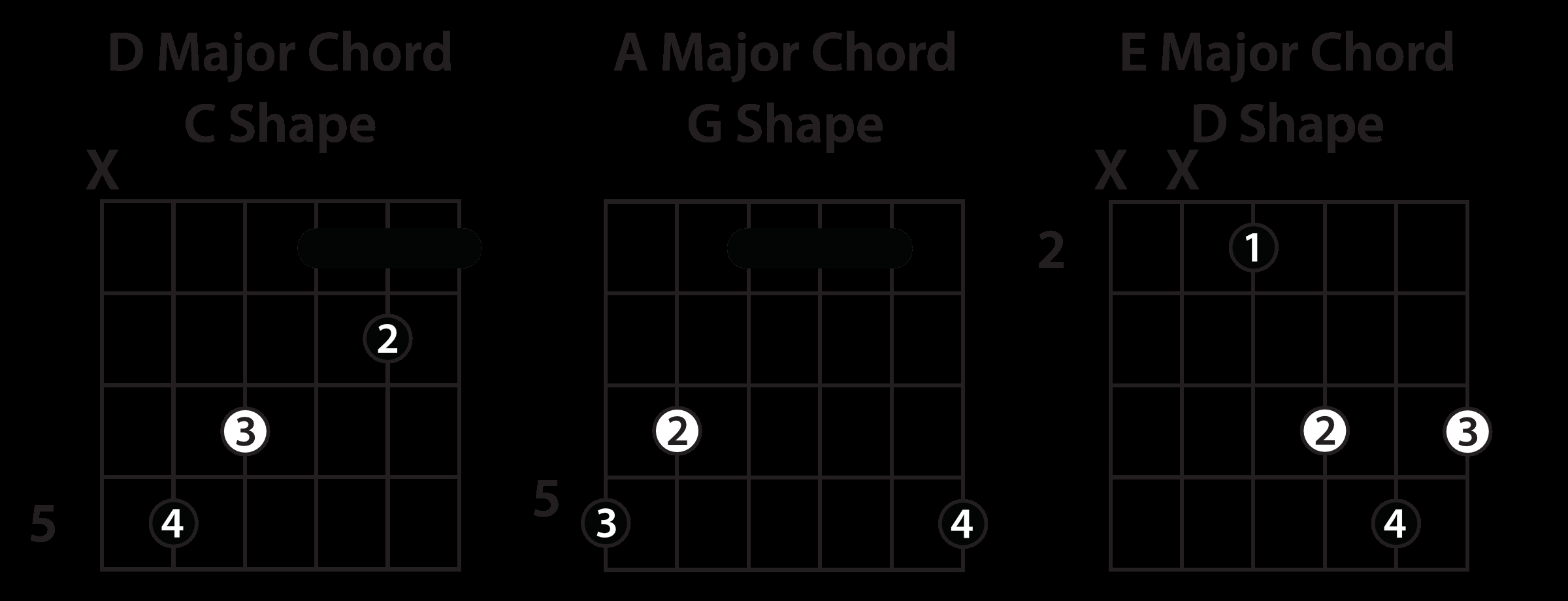 E Chord Guitar Understanding The Caged System Guitar Lesson