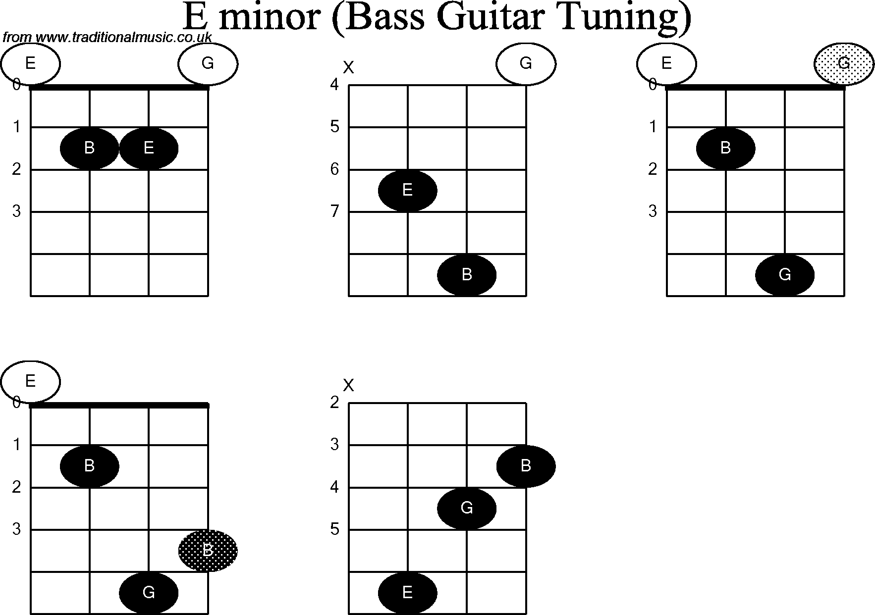 E Minor Chord Bass Guitar Chord Diagrams For E Minor